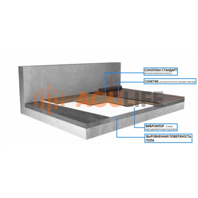 Система звукоизоляции пола (под чистый пол) Виброфлор+Соноплат